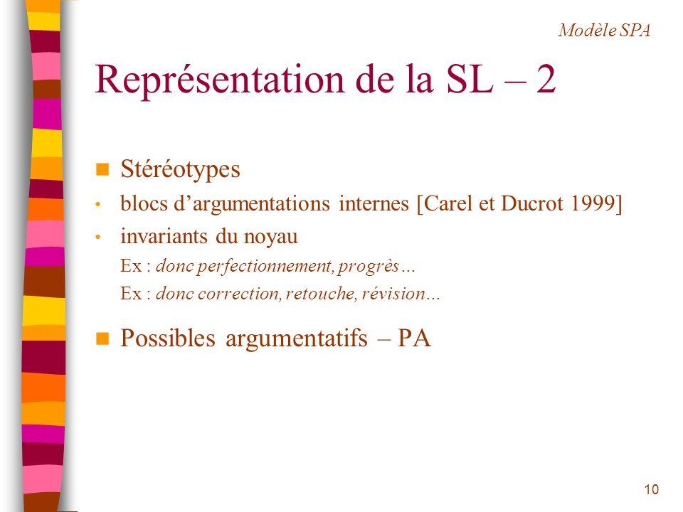 Représentation de la SL – 2