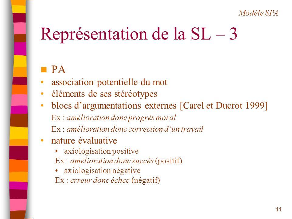 Représentation de la SL – 3