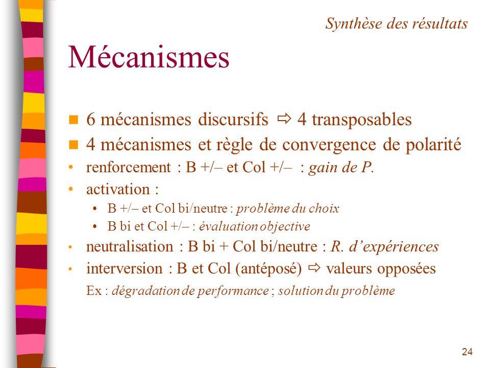 Mécanismes 6 mécanismes discursifs  4 transposables