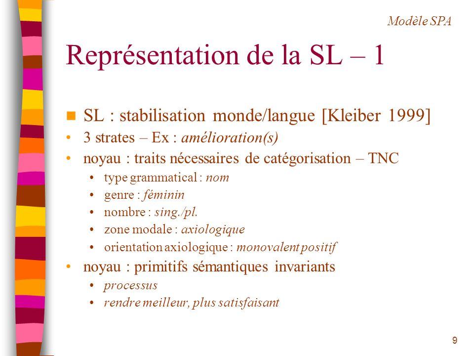 Représentation de la SL – 1
