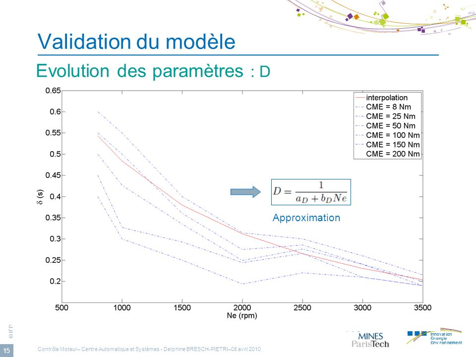Validation du modèle Evolution des paramètres : D Approximation
