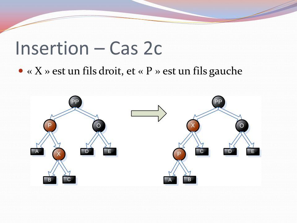 Insertion – Cas 2c « X » est un fils droit, et « P » est un fils gauche