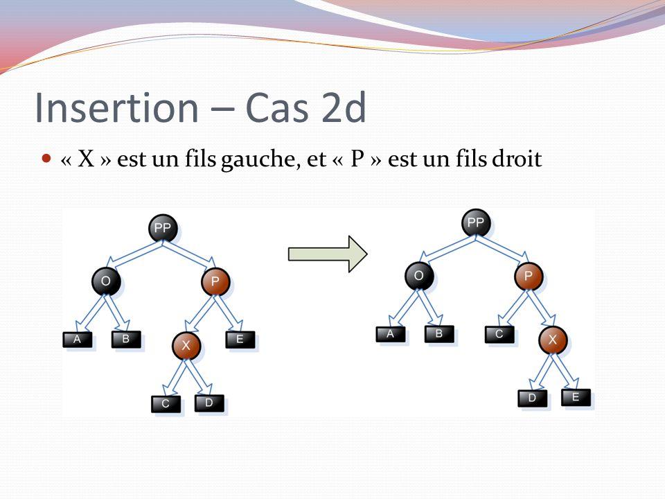 Insertion – Cas 2d « X » est un fils gauche, et « P » est un fils droit