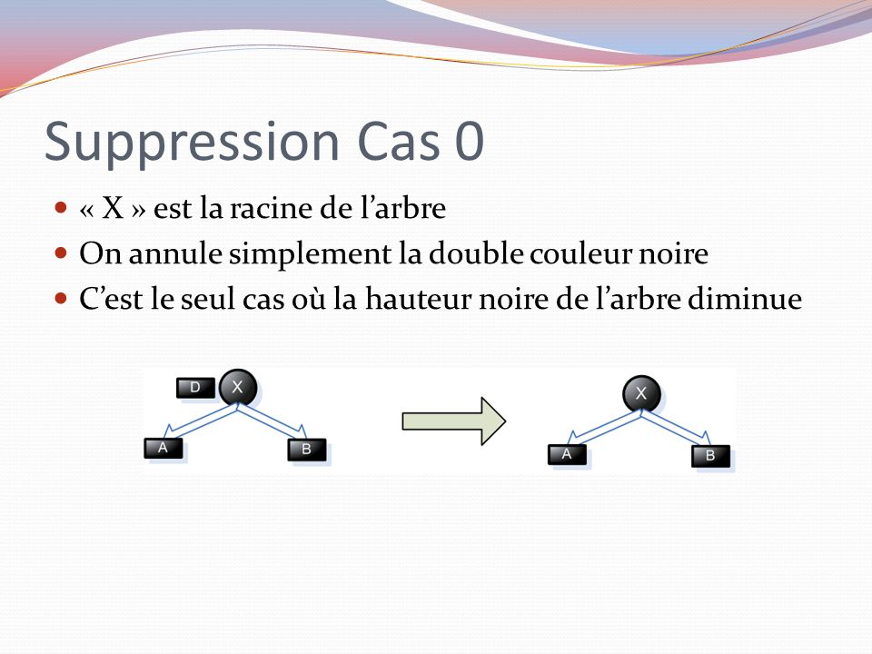 Suppression Cas 0 « X » est la racine de l'arbre