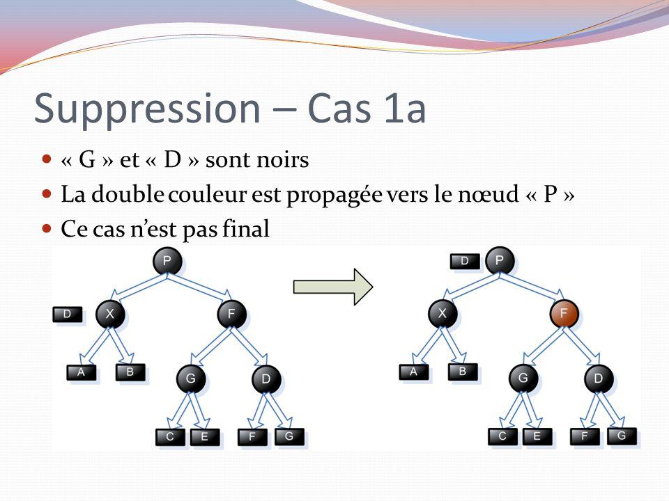 Suppression – Cas 1a « G » et « D » sont noirs