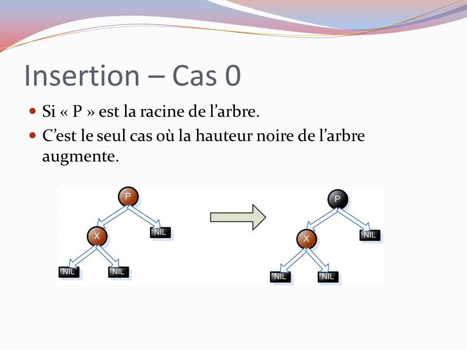 Insertion – Cas 0 Si « P » est la racine de l'arbre.