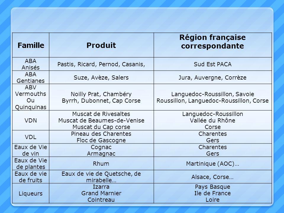 Région française correspondante