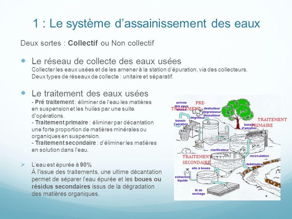 1 : Le système d'assainissement des eaux