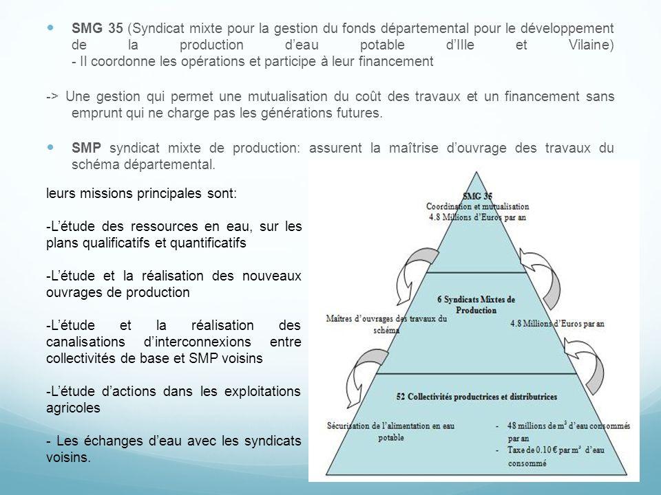 SMG 35 (Syndicat mixte pour la gestion du fonds départemental pour le développement de la production d'eau potable d'Ille et Vilaine) - Il coordonne les opérations et participe à leur financement