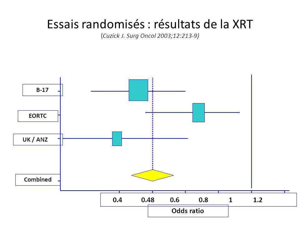 Essais randomisés : résultats de la XRT (Cuzick J