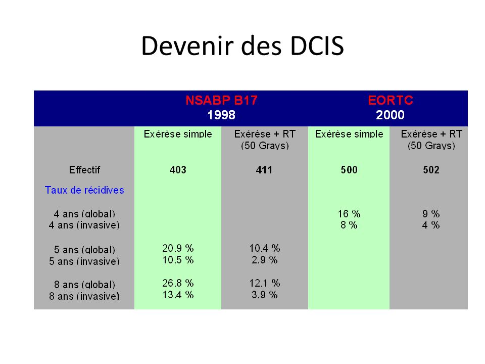 Devenir des DCIS