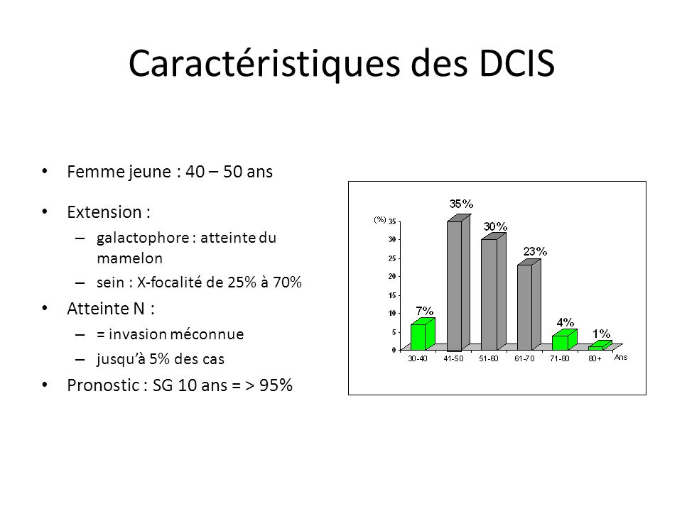 Caractéristiques des DCIS
