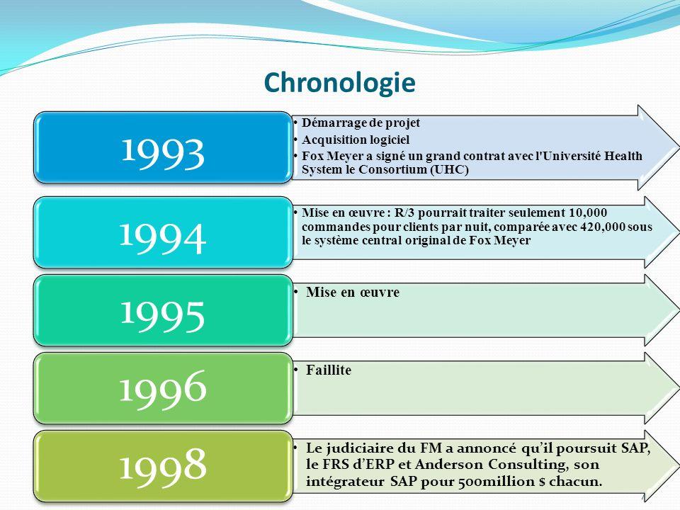 1993 1994 1995 1996 1998 Chronologie Mise en œuvre Faillite