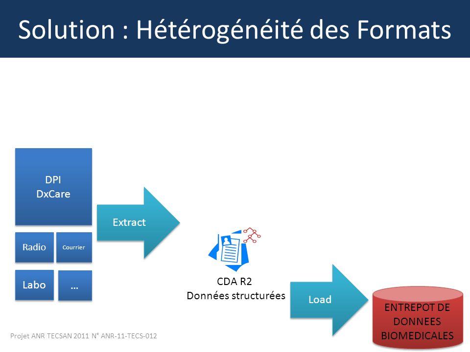 Solution : Hétérogénéité des Formats
