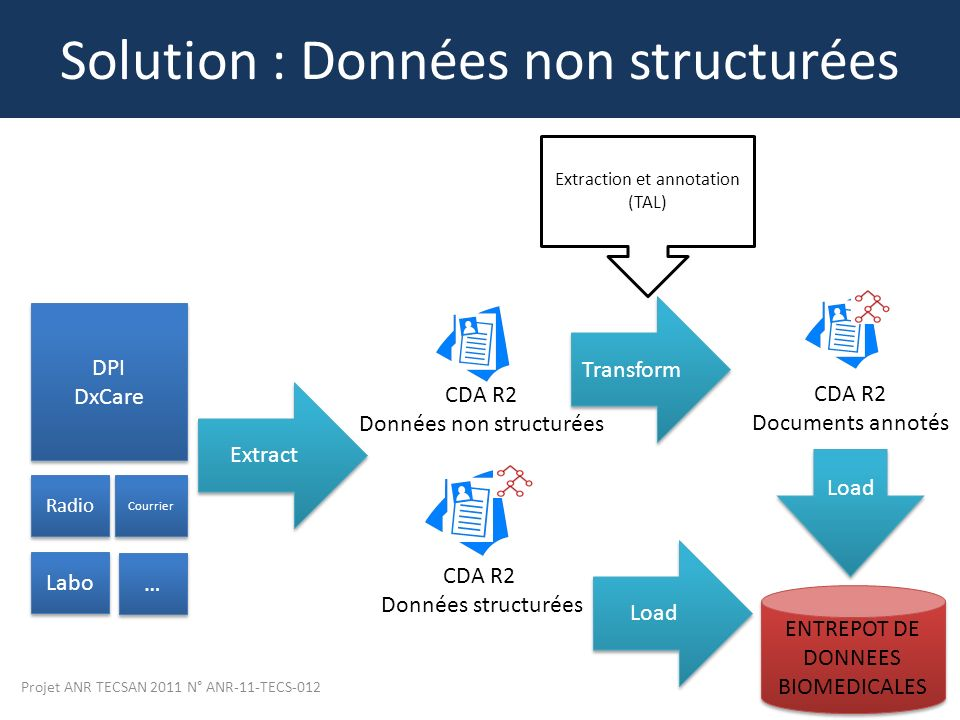 Quelques liens utiles - Systeme centralise definition ...