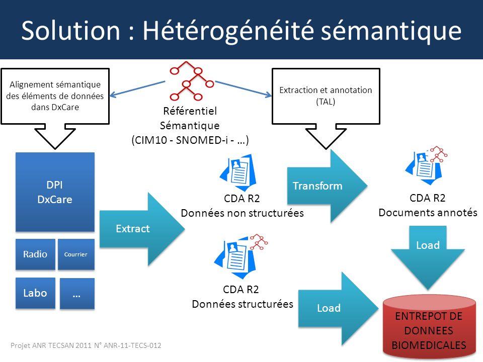 Solution : Hétérogénéité sémantique