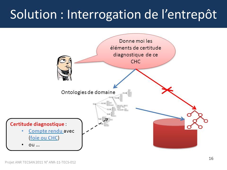 Solution : Interrogation de l'entrepôt