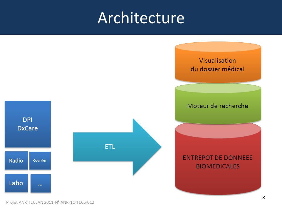 Architecture Visualisation du dossier médical Moteur de recherche DPI