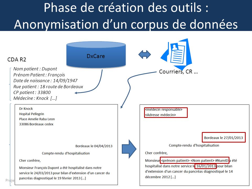 Phase de création des outils : Anonymisation d'un corpus de données