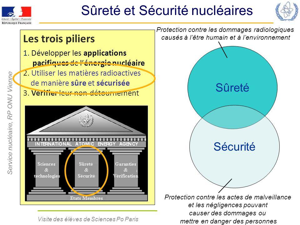 Sûreté et Sécurité nucléaires