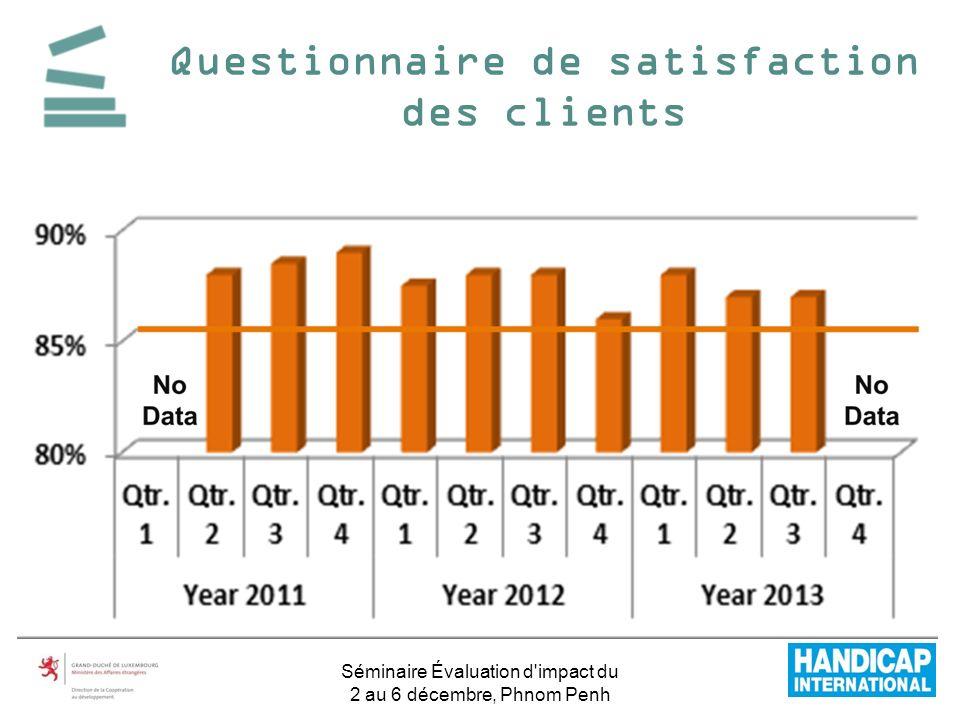 Questionnaire de satisfaction des clients