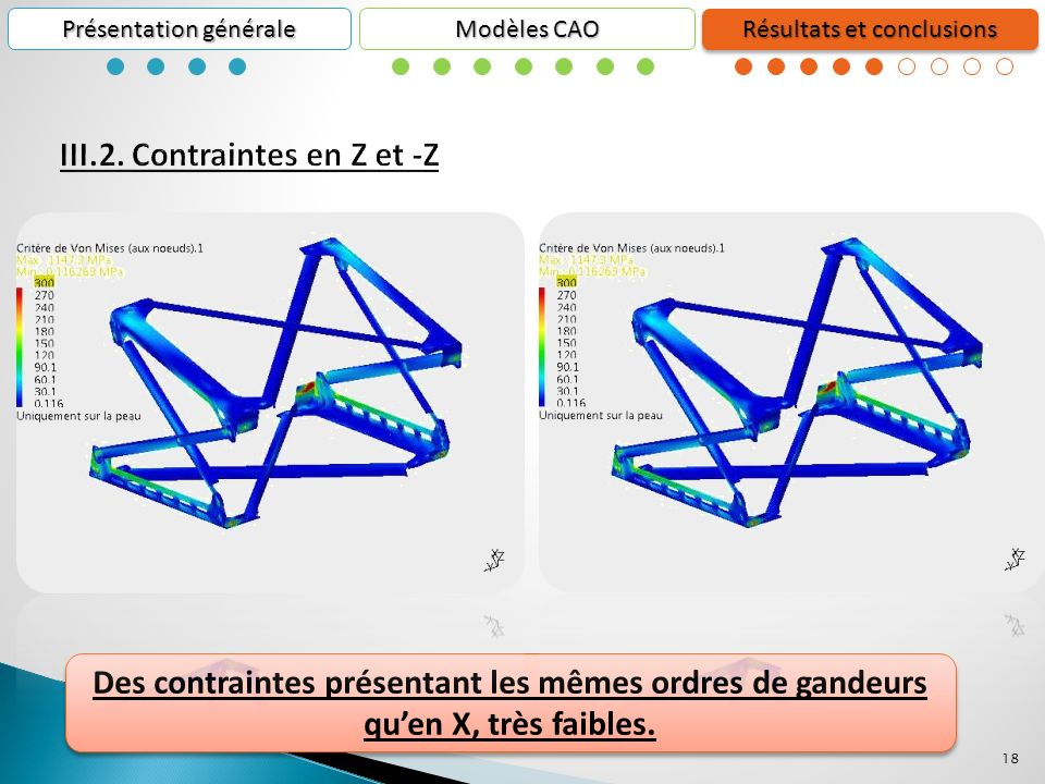 III.2. Contraintes en Z et -Z