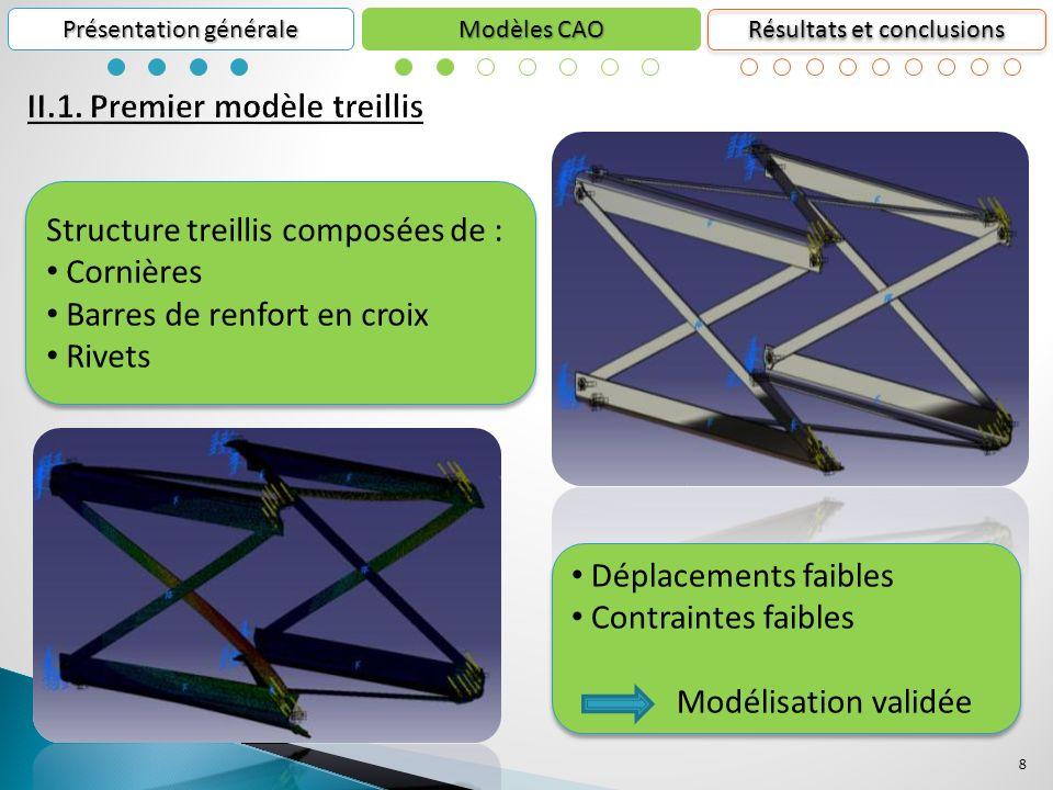II.1. Premier modèle treillis