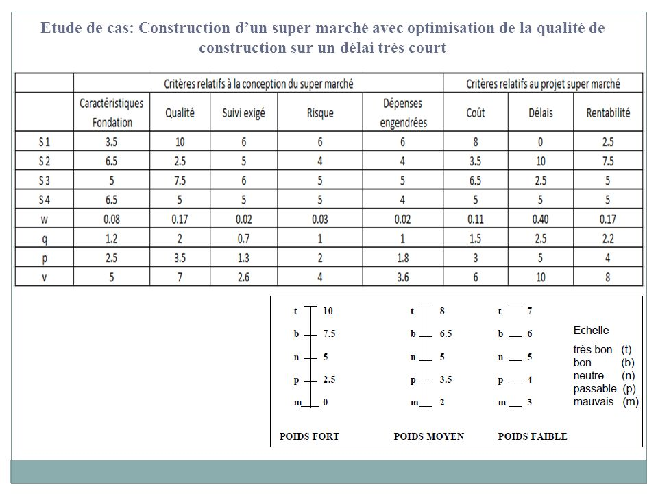 Etude de cas: Construction d'un super marché avec optimisation de la qualité de construction sur un délai très court