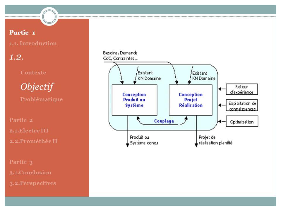 1.2. Contexte Partie 1 1.1. Introduction Objectif Problématique