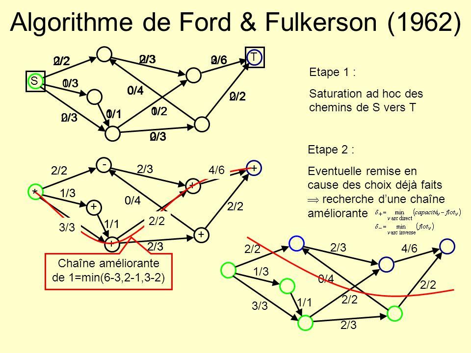Algorithme de Ford & Fulkerson (1962)
