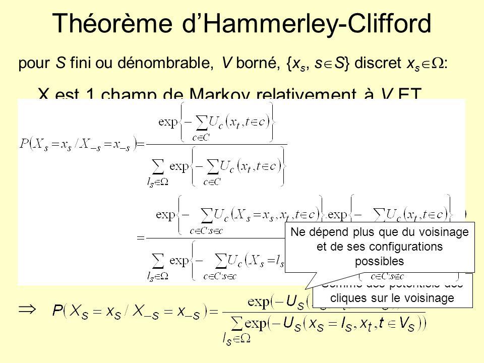 Théorème d'Hammerley-Clifford