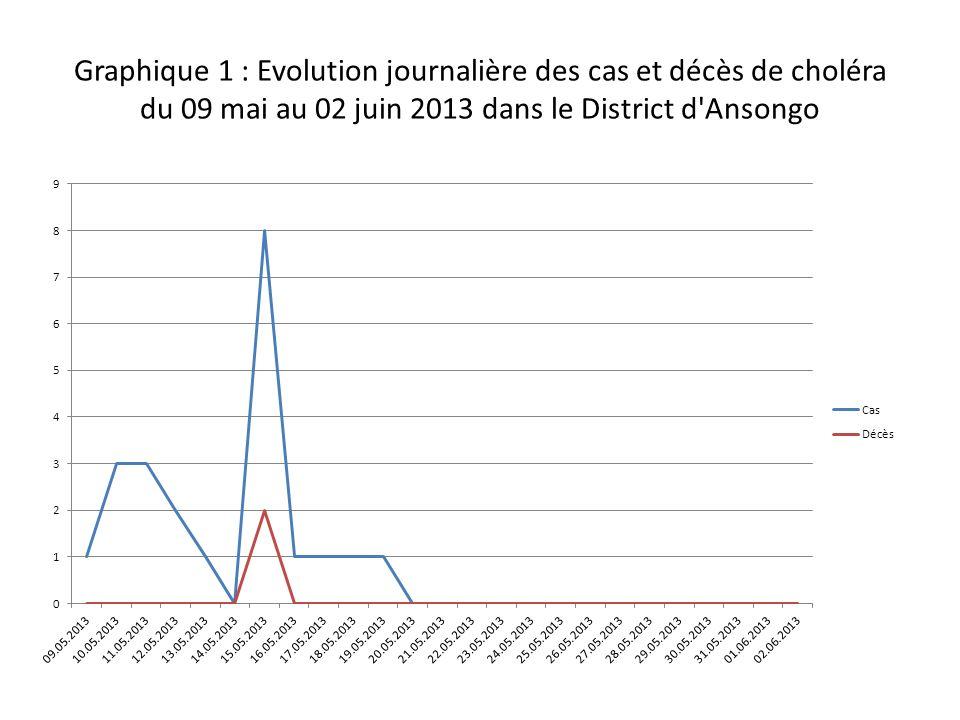 Graphique 1 : Evolution journalière des cas et décès de choléra du 09 mai au 02 juin 2013 dans le District d Ansongo