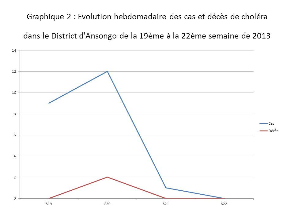 Graphique 2 : Evolution hebdomadaire des cas et décès de choléra dans le District d Ansongo de la 19ème à la 22ème semaine de 2013