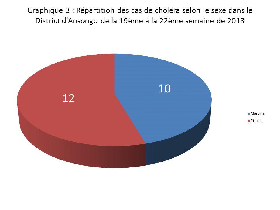 Graphique 3 : Répartition des cas de choléra selon le sexe dans le District d Ansongo de la 19ème à la 22ème semaine de 2013