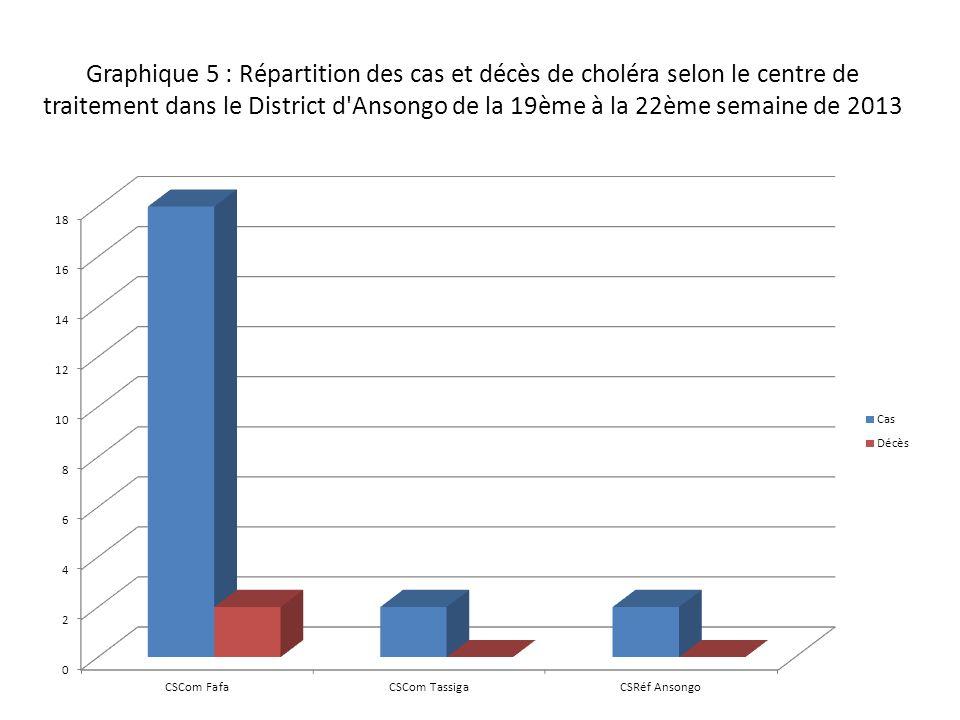 Graphique 5 : Répartition des cas et décès de choléra selon le centre de traitement dans le District d Ansongo de la 19ème à la 22ème semaine de 2013
