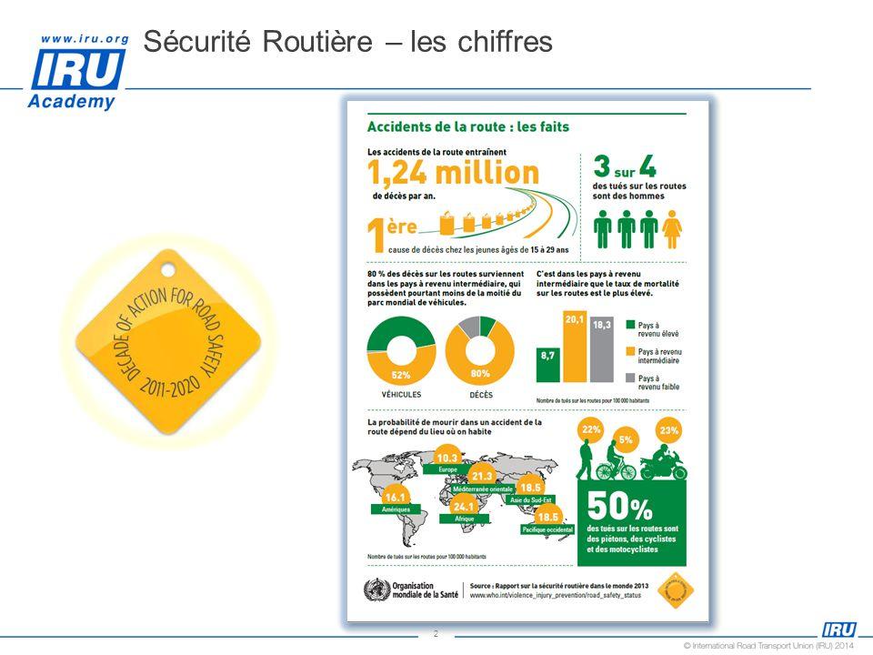 Sécurité Routière – les chiffres