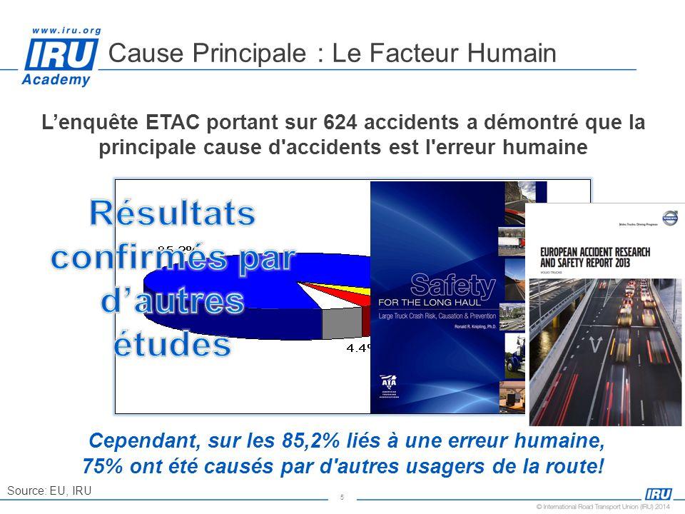 Cause Principale : Le Facteur Humain