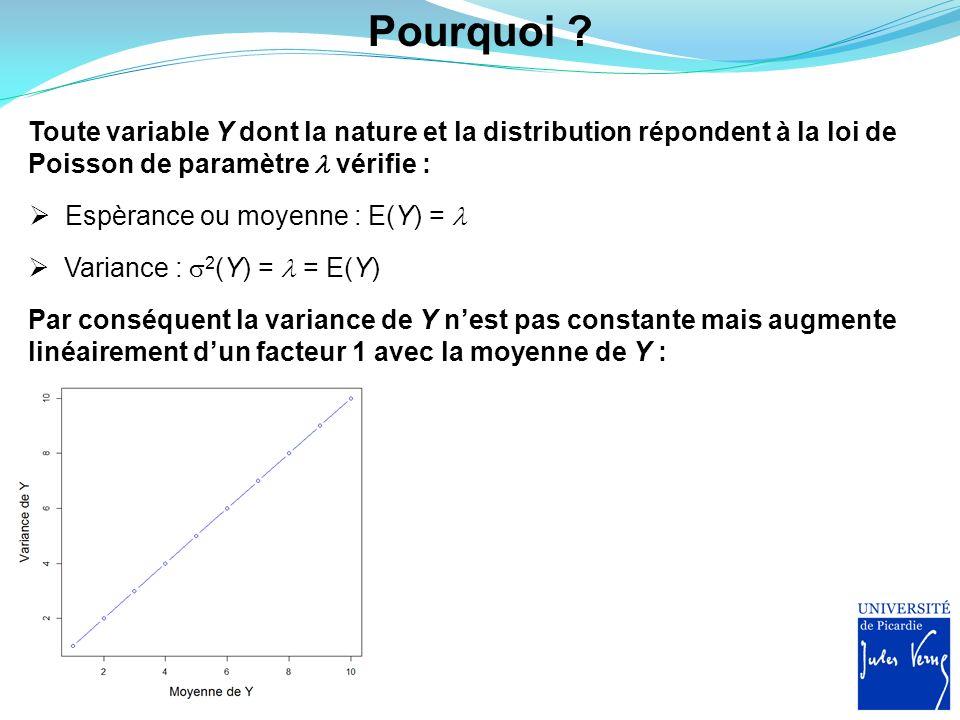 Pourquoi Toute variable Y dont la nature et la distribution répondent à la loi de Poisson de paramètre  vérifie :