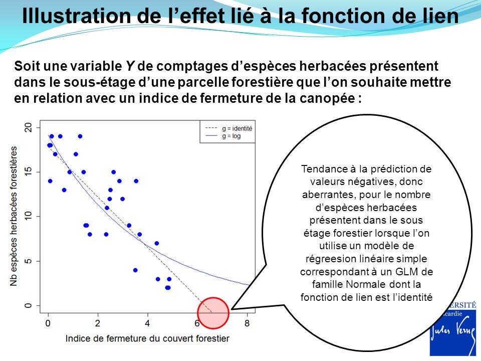 Illustration de l'effet lié à la fonction de lien