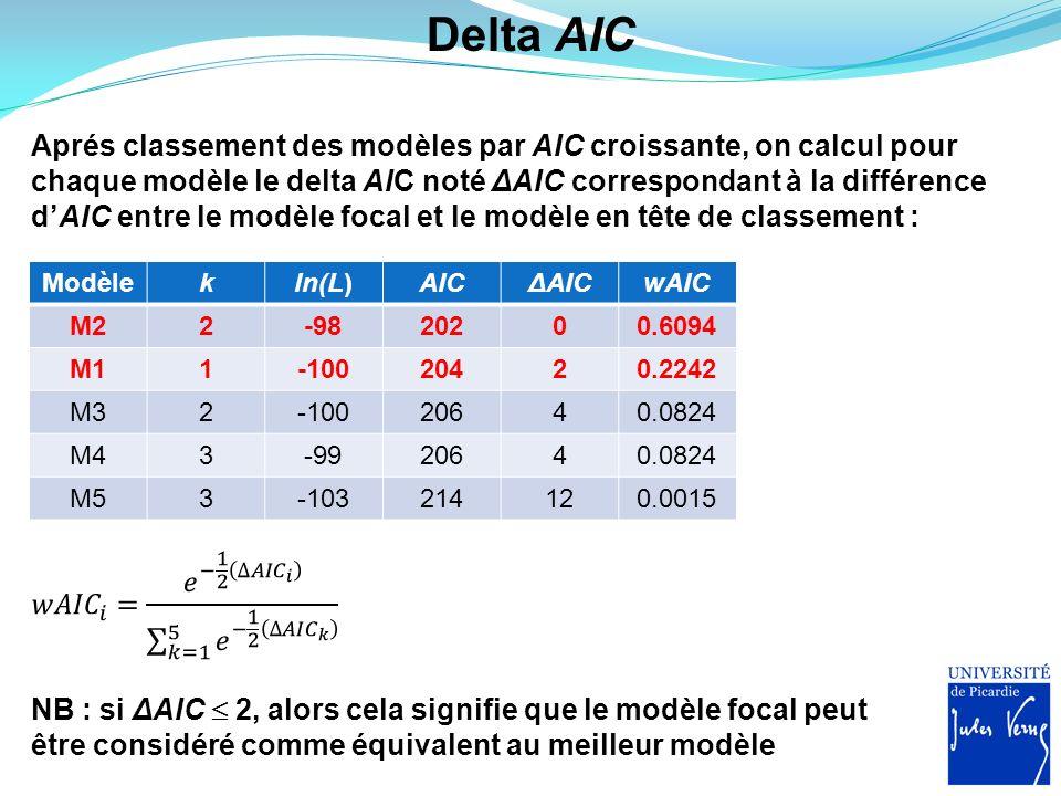 Delta AIC