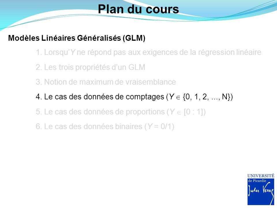 Plan du cours Modèles Linéaires Généralisés (GLM)