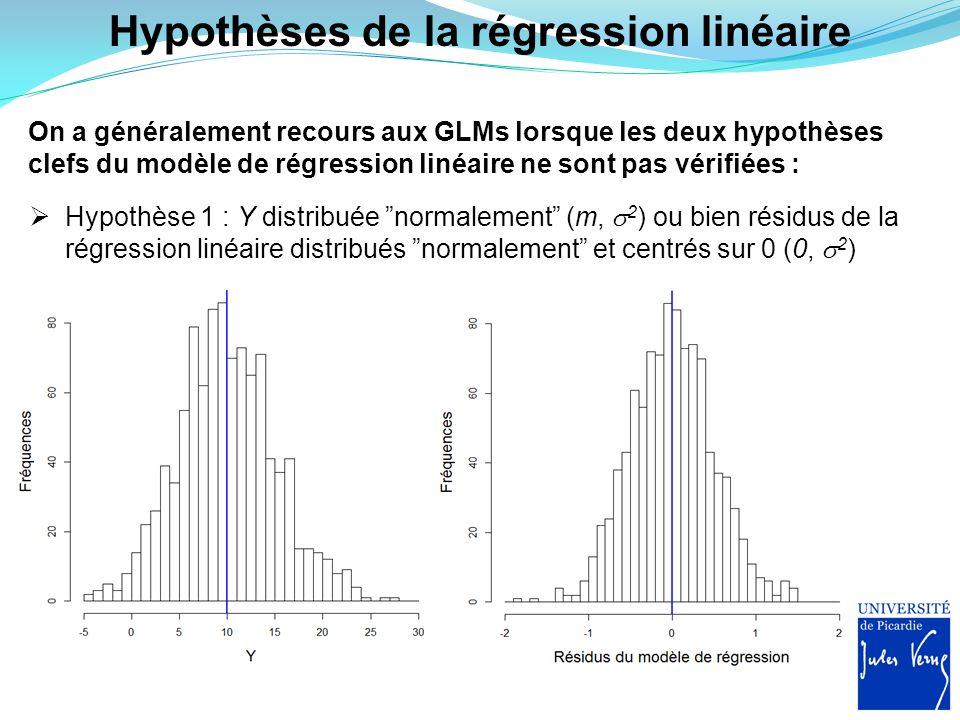 Hypothèses de la régression linéaire