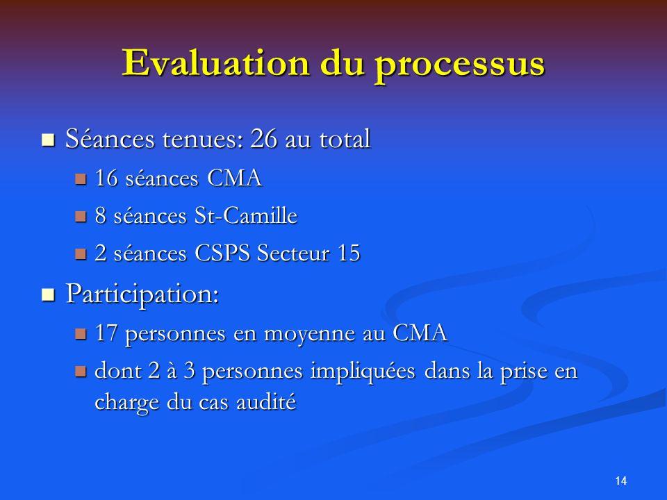 Evaluation du processus