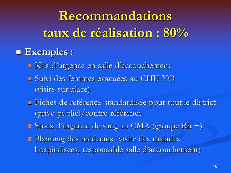 Recommandations taux de réalisation : 80%