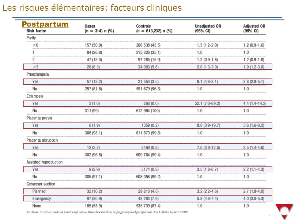 Les risques élémentaires: facteurs cliniques
