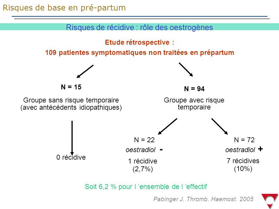 109 patientes symptomatiques non traitées en prépartum