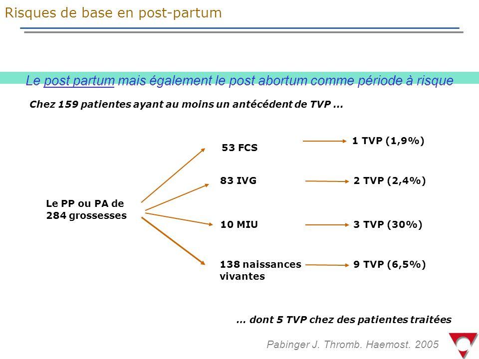 Le post partum mais également le post abortum comme période à risque
