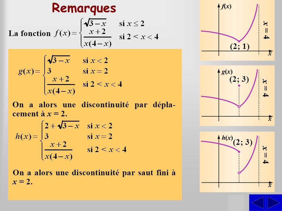 Remarques S S S S x = 4 La fonction (2; 1)