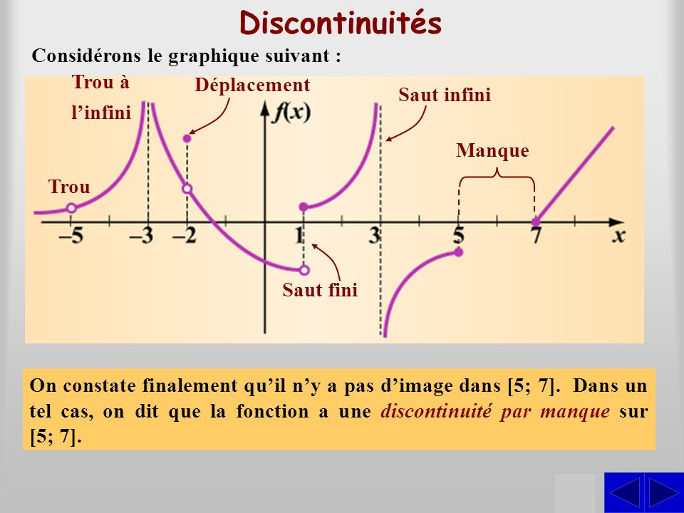 Discontinuités S S S S S S Considérons le graphique suivant : Trou à
