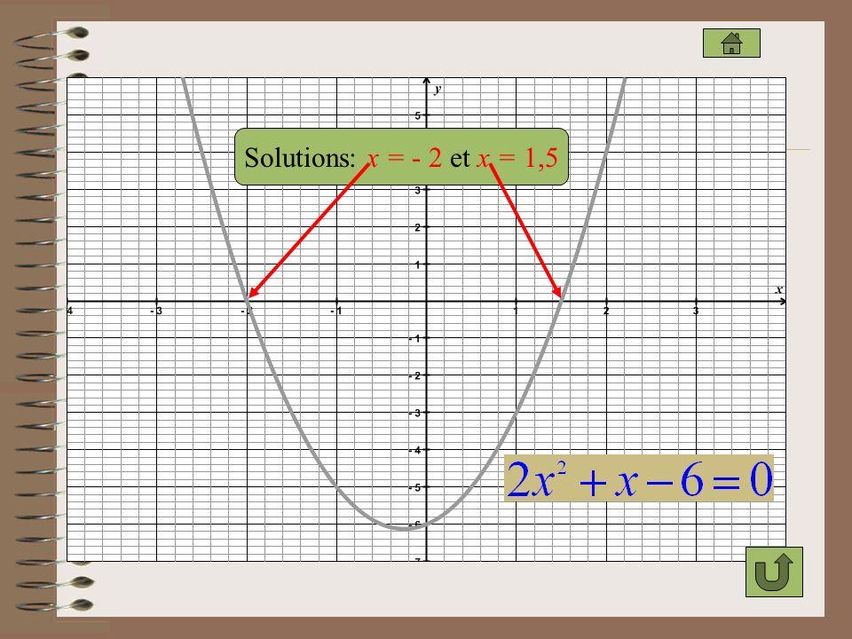 Solutions: x = - 2 et x = 1,5